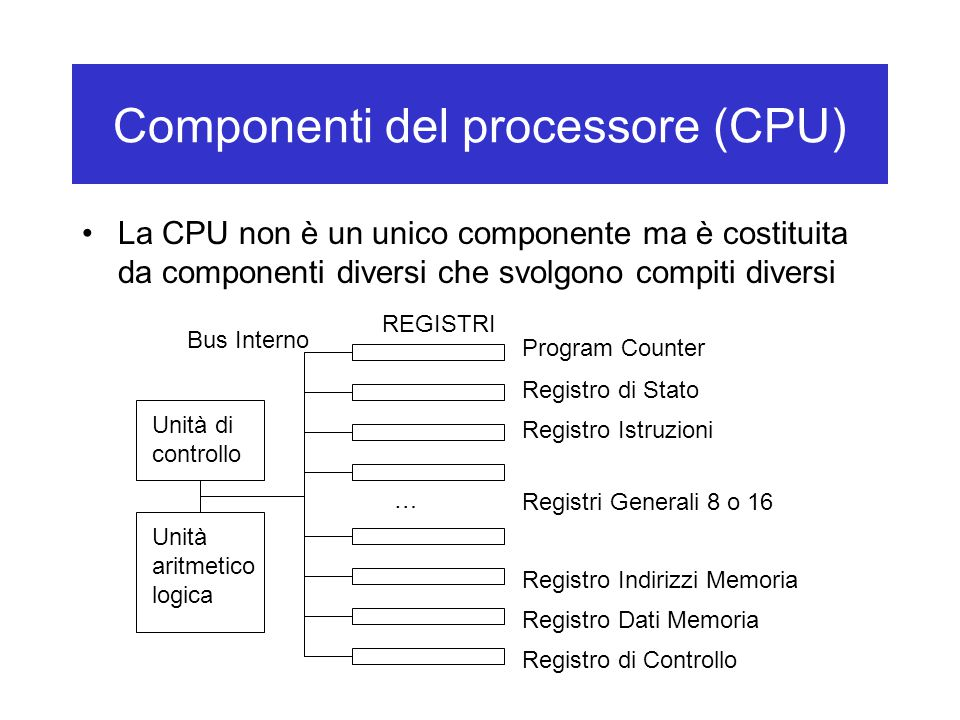 Componenti del processore (CPU) La CPU non è un unico componente ma è costituita da componenti diversi che svolgono compiti diversi Unità di controllo