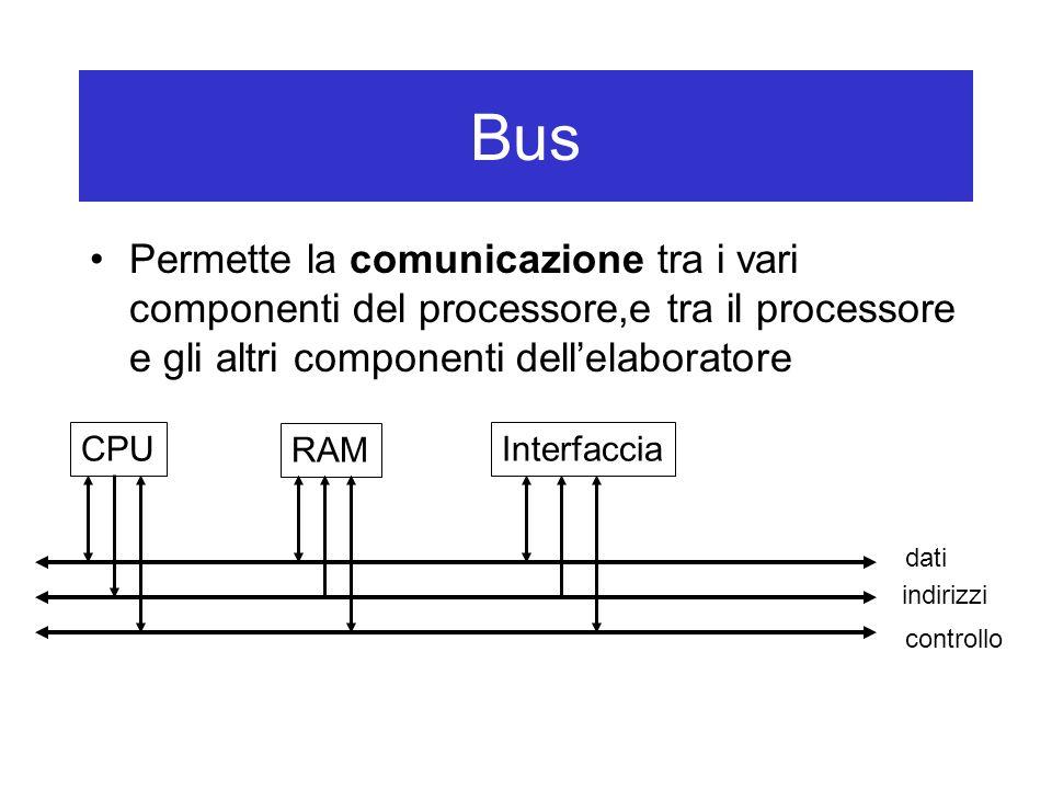 Bus Permette la comunicazione tra i vari componenti del processore,e tra il processore e gli altri componenti dell'elaboratore CPU RAM Interfaccia dat