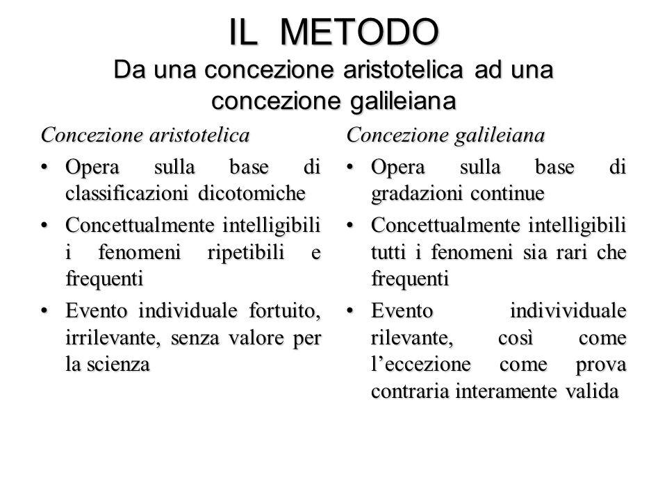 IL METODO Da una concezione aristotelica ad una concezione galileiana Concezione aristotelica Opera sulla base di classificazioni dicotomicheOpera sul