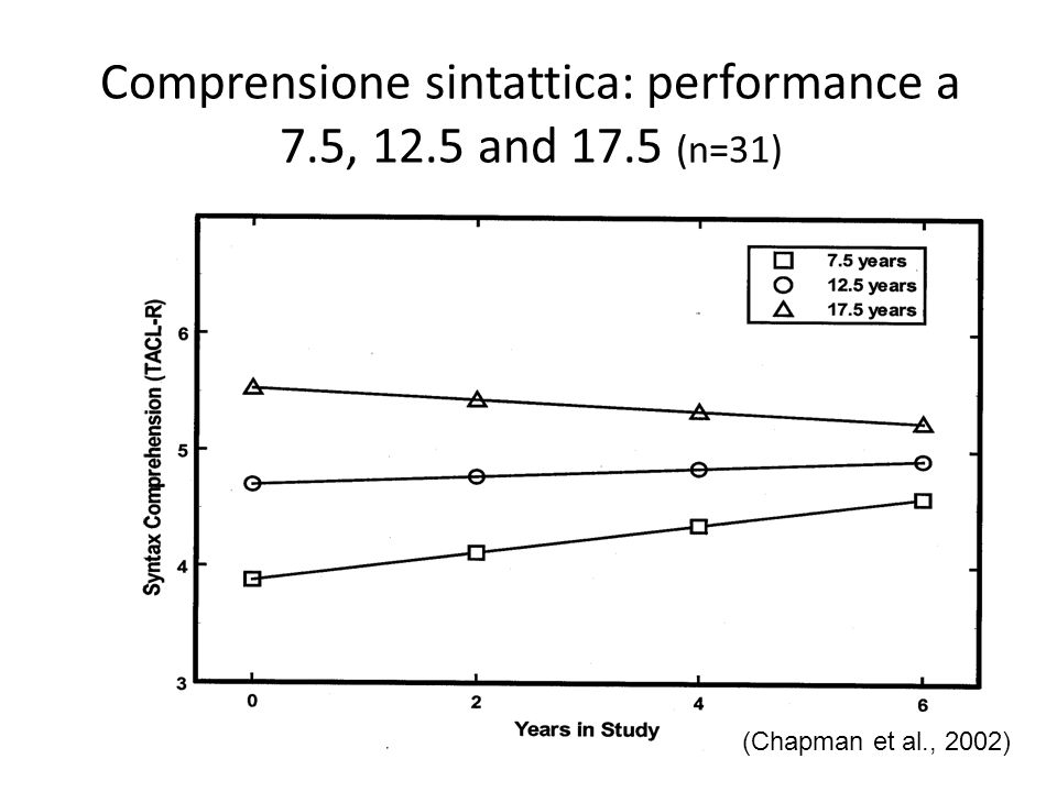 Comprensione sintattica: performance a 7.5, 12.5 and 17.5 (n=31) (Chapman et al., 2002)
