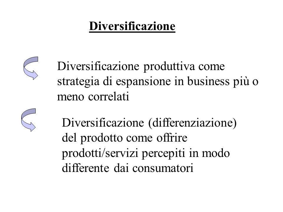 Diversificazione Diversificazione produttiva come strategia di espansione in business più o meno correlati Diversificazione (differenziazione) del pro
