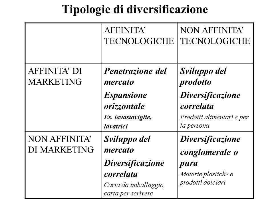 Tipologie di diversificazione AFFINITA' TECNOLOGICHE NON AFFINITA' TECNOLOGICHE AFFINITA' DI MARKETING Penetrazione del mercato Espansione orizzontale