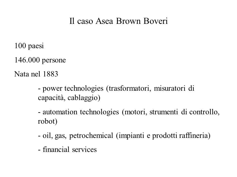Il caso Asea Brown Boveri 100 paesi 146.000 persone Nata nel 1883 - power technologies (trasformatori, misuratori di capacità, cablaggio) - automation
