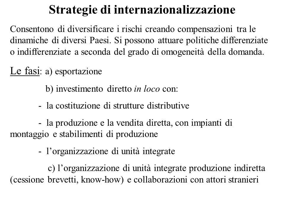 Strategie di internazionalizzazione Consentono di diversificare i rischi creando compensazioni tra le dinamiche di diversi Paesi. Si possono attuare p