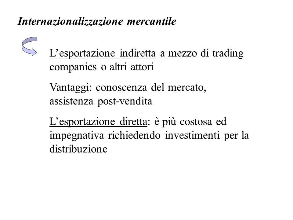 Internazionalizzazione mercantile L'esportazione indiretta a mezzo di trading companies o altri attori Vantaggi: conoscenza del mercato, assistenza po