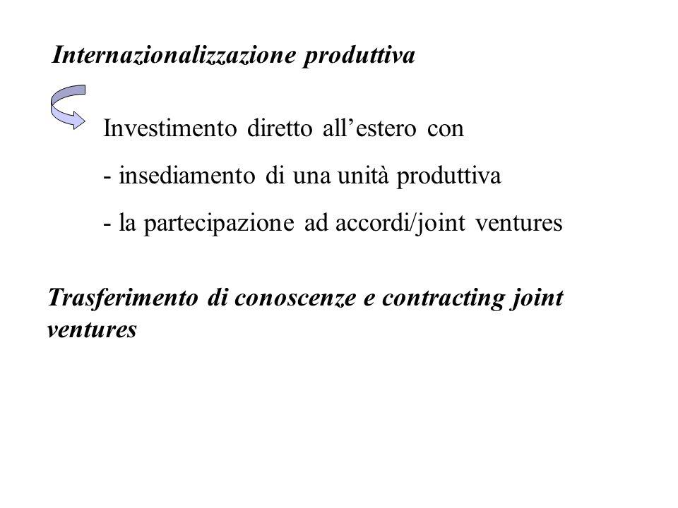 Internazionalizzazione produttiva Investimento diretto all'estero con - insediamento di una unità produttiva - la partecipazione ad accordi/joint vent
