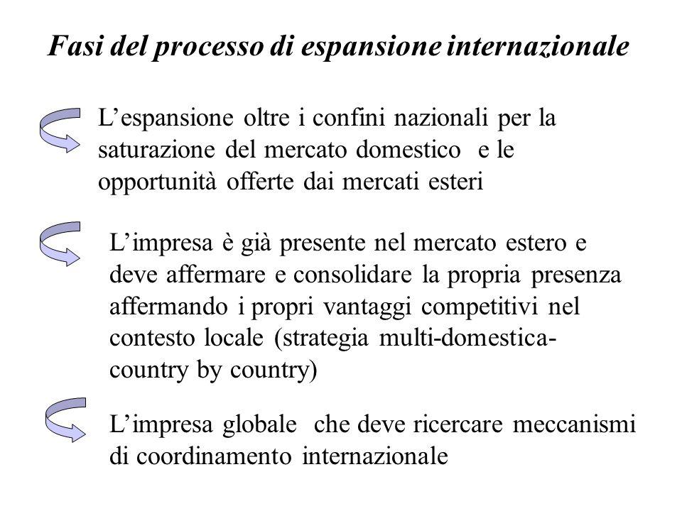 Fasi del processo di espansione internazionale L'espansione oltre i confini nazionali per la saturazione del mercato domestico e le opportunità offert