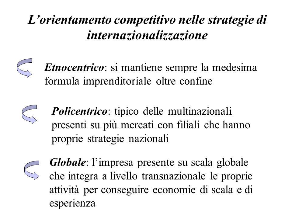 L'orientamento competitivo nelle strategie di internazionalizzazione Etnocentrico: si mantiene sempre la medesima formula imprenditoriale oltre confin