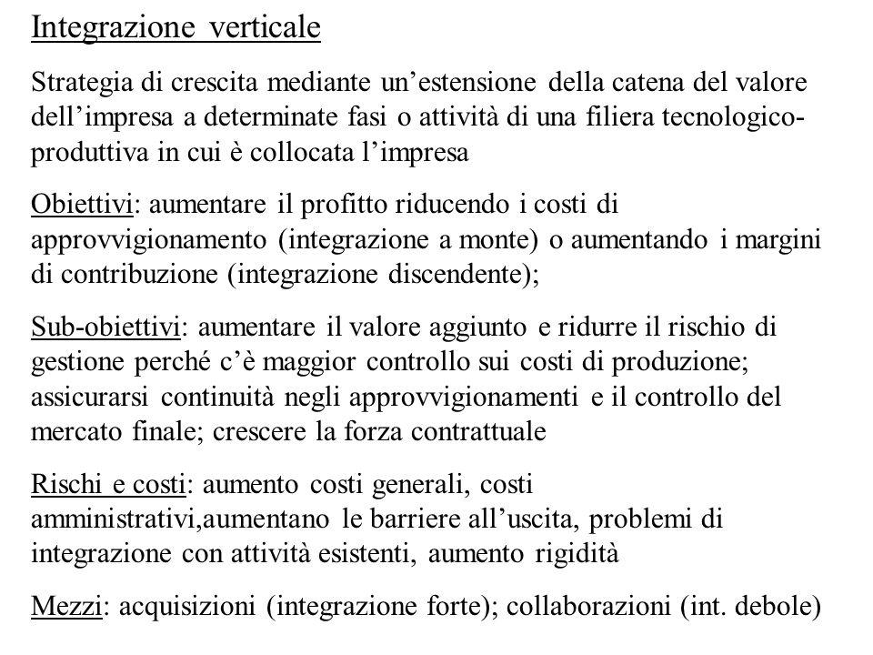 Integrazione verticale Strategia di crescita mediante un'estensione della catena del valore dell'impresa a determinate fasi o attività di una filiera