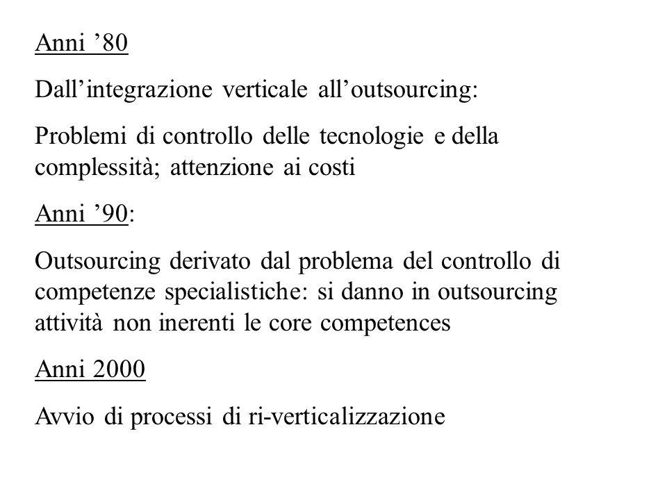 Anni '80 Dall'integrazione verticale all'outsourcing: Problemi di controllo delle tecnologie e della complessità; attenzione ai costi Anni '90: Outsou