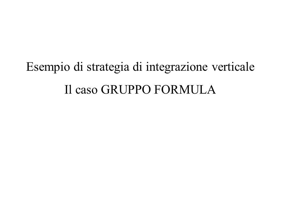 Esempio di strategia di integrazione verticale Il caso GRUPPO FORMULA
