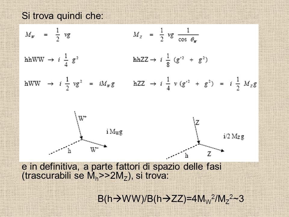 Si trova quindi che: e in definitiva, a parte fattori di spazio delle fasi (trascurabili se M h >>2M Z ), si trova: B(h  WW)/B(h  ZZ)=4M W 2 /M Z 2