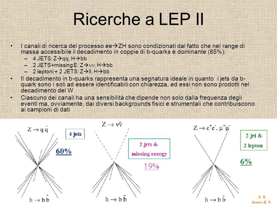 Ricerche a LEP II I canali di ricerca del processo ee  ZH sono condizionati dal fatto che nel range di massa accessibile il decadimento in coppie di