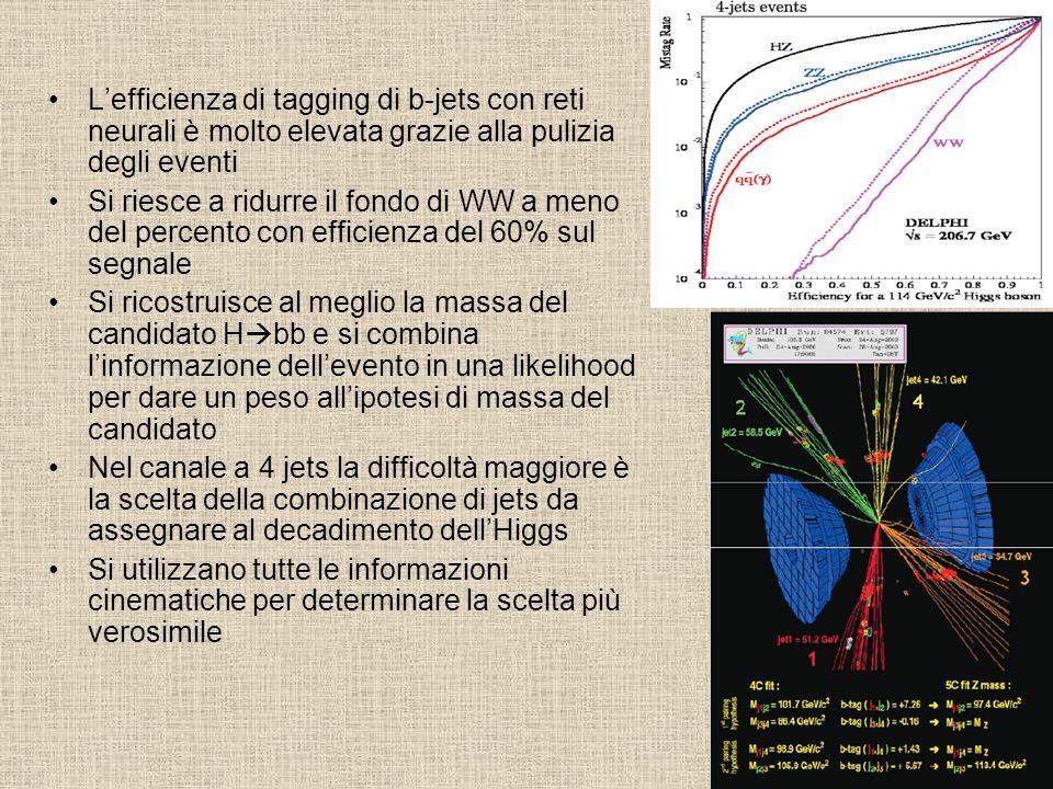 L'efficienza di tagging di b-jets con reti neurali è molto elevata grazie alla pulizia degli eventi Si riesce a ridurre il fondo di WW a meno del percento con efficienza del 60% sul segnale Si ricostruisce al meglio la massa del candidato H  bb e si combina l'informazione dell'evento in una likelihood per dare un peso all'ipotesi di massa del candidato Nel canale a 4 jets la difficoltà maggiore è la scelta della combinazione di jets da assegnare al decadimento dell'Higgs Si utilizzano tutte le informazioni cinematiche per determinare la scelta più verosimile