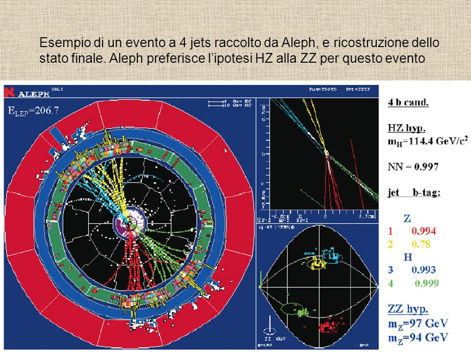 Esempio di un evento a 4 jets raccolto da Aleph, e ricostruzione dello stato finale. Aleph preferisce l'ipotesi HZ alla ZZ per questo evento