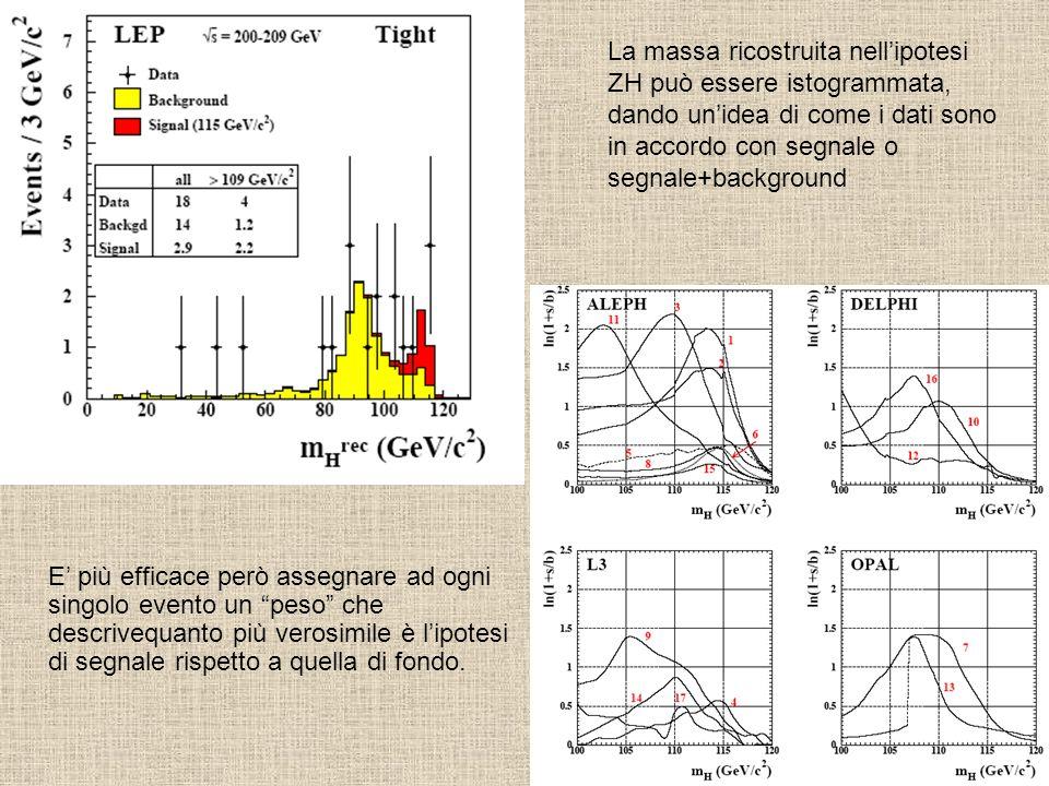 La massa ricostruita nell'ipotesi ZH può essere istogrammata, dando un'idea di come i dati sono in accordo con segnale o segnale+background E' più efficace però assegnare ad ogni singolo evento un peso che descrivequanto più verosimile è l'ipotesi di segnale rispetto a quella di fondo.