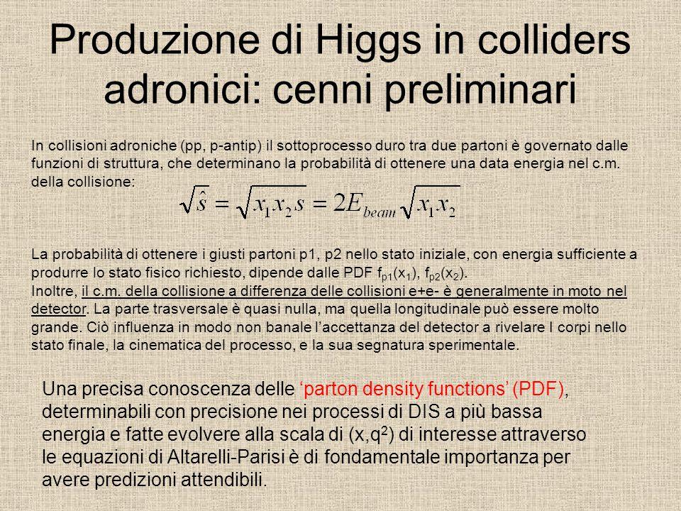 Produzione di Higgs in colliders adronici: cenni preliminari In collisioni adroniche (pp, p-antip) il sottoprocesso duro tra due partoni è governato dalle funzioni di struttura, che determinano la probabilità di ottenere una data energia nel c.m.