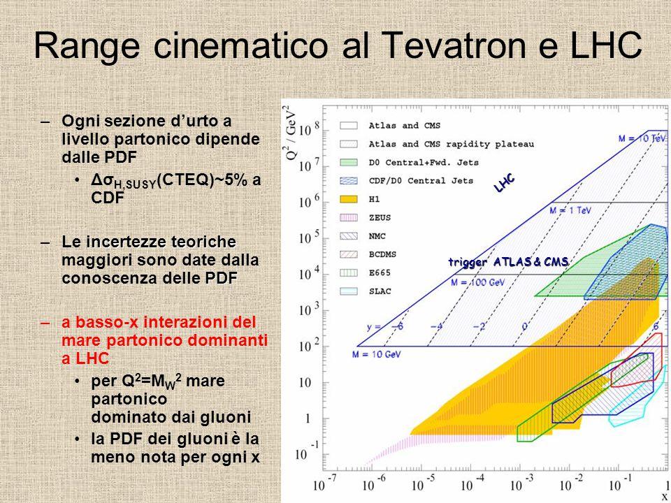 –Ogni sezione d'urto a livello partonico dipende dalle PDF Δσ H,SUSY (CTEQ)~5% a CDF incertezze teoriche PDF –Le incertezze teoriche maggiori sono date dalla conoscenza delle PDF –a basso-x interazioni del mare partonico dominanti a LHC per Q 2 =M W 2 mare partonico dominato dai gluoni la PDF dei gluoni è la meno nota per ogni x LHC trigger ATLAS & CMS Range cinematico al Tevatron e LHC