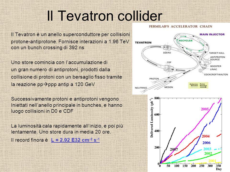 Il Tevatron collider Il Tevatron è un anello superconduttore per collisioni protone-antiprotone. Fornisce interazioni a 1.96 TeV con un bunch crossing