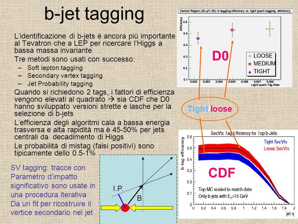 b-jet tagging L'identificazione di b-jets è ancora più importante al Tevatron che a LEP per ricercare l'Higgs a bassa massa invariante Tre metodi sono usati con successo: –Soft lepton tagging –Secondary vertex tagging –Jet Probability tagging Quando si richiedono 2 tags, i fattori di efficienza vengono elevati al quadrato  sia CDF che D0 hanno sviluppato versioni strette e lasche per la selezione di b-jets L'efficienza degli algoritmi cala a bassa energia trasversa e alta rapidità ma è 45-50% per jets centrali da decadimento di Higgs Le probabilità di mistag (falsi positivi) sono tipicamente dello 0.5-1% I.P.