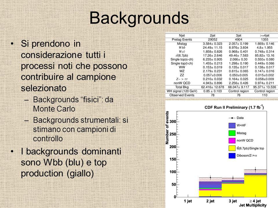 Backgrounds Si prendono in considerazione tutti i processi noti che possono contribuire al campione selezionato –Backgrounds fisici : da Monte Carlo –Backgrounds strumentali: si stimano con campioni di controllo I backgrounds dominanti sono Wbb (blu) e top production (giallo)