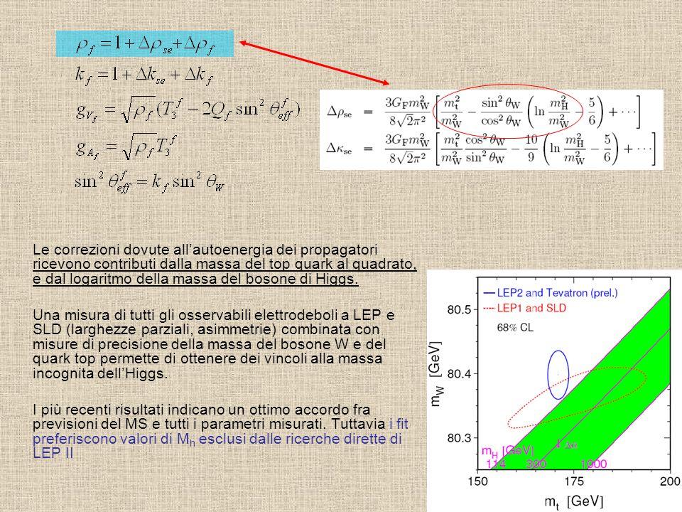 Ricerche a LEP II I canali di ricerca del processo ee  ZH sono condizionati dal fatto che nel range di massa accessibile il decadimento in coppie di b-quarks è dominante (85%): –4 JETS: Z  qq, H  bb –2 JETS+missing E: Z , H  bb –2 leptoni + 2 JETS: Z  ll, H  bb Il decadimento in b-quarks rappresenta una segnatura ideale in quanto i jets da b- quark sono i soli ad essere identificabili con chiarezza, ed essi non sono prodotti nel decadimento del W Ciascuno dei canali ha una sensibilità che dipende non solo dalla frequenza degli eventi ma, ovviamente, dai diversi backgrounds fisici e strumentali che contribuiscono ai campioni di dati