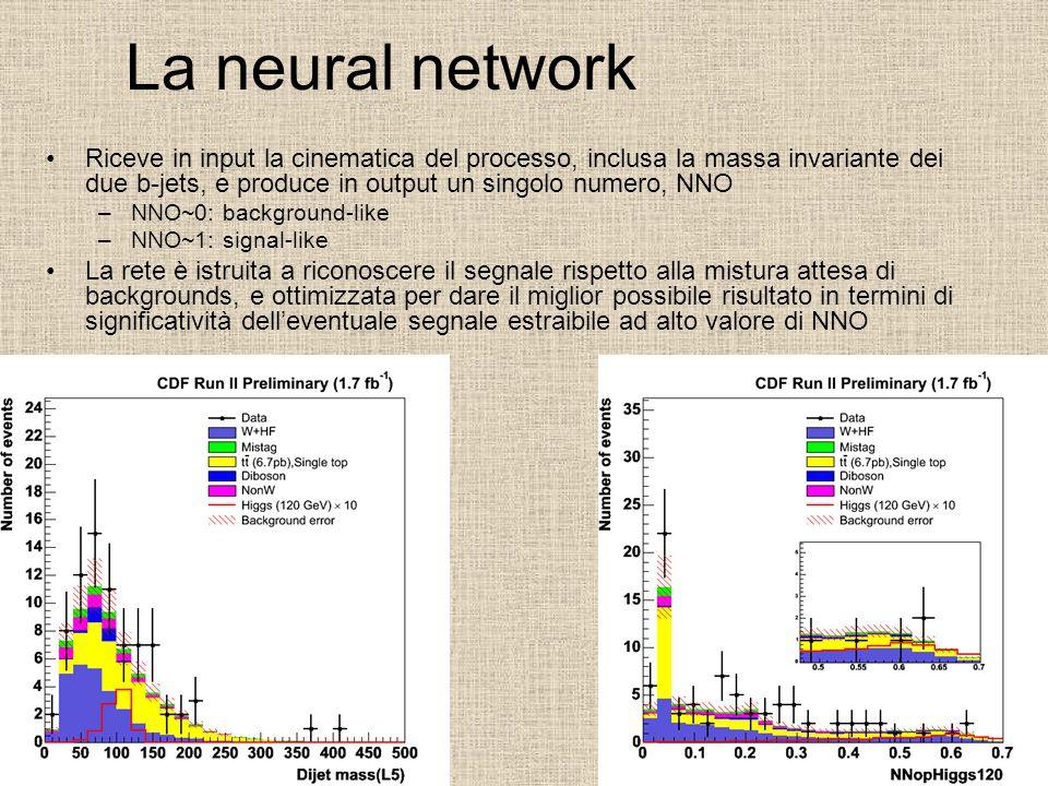 La neural network Riceve in input la cinematica del processo, inclusa la massa invariante dei due b-jets, e produce in output un singolo numero, NNO –