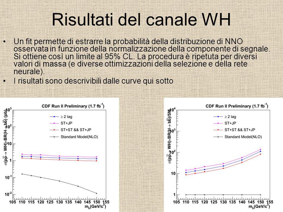 Risultati del canale WH Un fit permette di estrarre la probabilità della distribuzione di NNO osservata in funzione della normalizzazione della compon