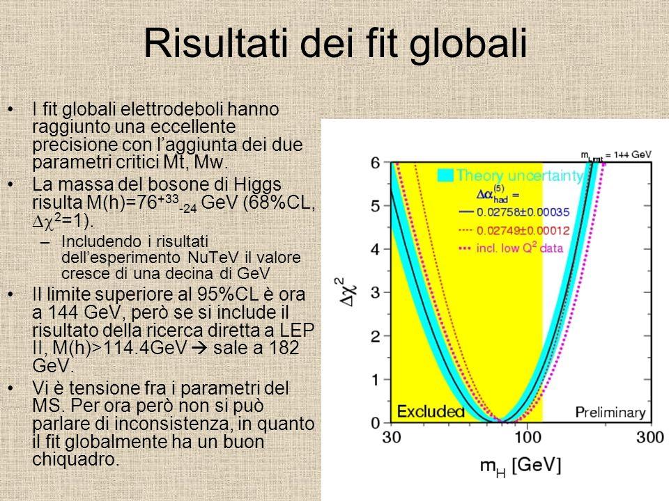 Risultati dei fit globali I fit globali elettrodeboli hanno raggiunto una eccellente precisione con l'aggiunta dei due parametri critici Mt, Mw. La ma