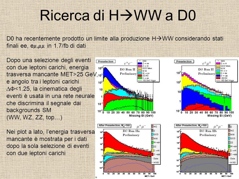 Ricerca di H  WW a D0 D0 ha recentemente prodotto un limite alla produzione H  WW considerando stati finali ee, e  in 1.7/fb di dati Dopo una selezione degli eventi con due leptoni carichi, energia trasversa mancante MET>25 GeV, e angolo tra i leptoni carichi  <1.25, la cinematica degli eventi è usata in una rete neurale che discrimina il segnale dai backgrounds SM (WW, WZ, ZZ, top…) Nei plot a lato, l'energia trasversa mancante è mostrata per i dati dopo la sola selezione di eventi con due leptoni carichi