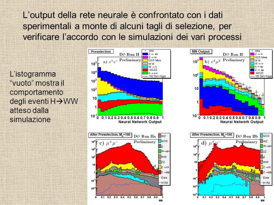 L'output della rete neurale è confrontato con i dati sperimentali a monte di alcuni tagli di selezione, per verificare l'accordo con le simulazioni dei vari processi L'istogramma vuoto mostra il comportamento degli eventi H  WW atteso dalla simulazione