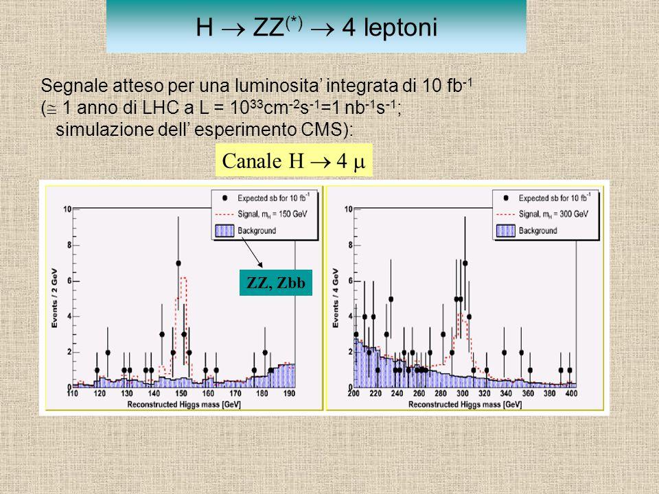 H  ZZ (*)  4 leptoni Segnale atteso per una luminosita' integrata di 10 fb -1 (  1 anno di LHC a L = 10 33 cm -2 s -1 =1 nb -1 s -1 ; simulazione d
