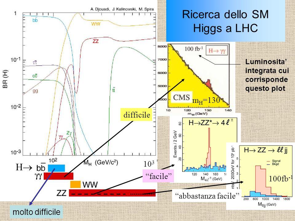 """Ricerca dello SM Higgs a LHC 10 3 """"facile"""" """"abbastanza facile"""" difficile 100fb -1 m H =130 HH Luminosita' integrata cui corrisponde questo plot molt"""
