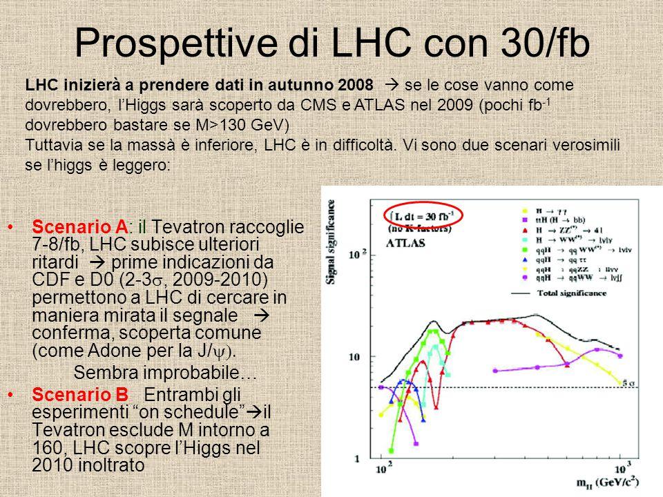 Prospettive di LHC con 30/fb Scenario A: il Tevatron raccoglie 7-8/fb, LHC subisce ulteriori ritardi  prime indicazioni da CDF e D0 (2-3 , 2009-2010) permettono a LHC di cercare in maniera mirata il segnale  conferma, scoperta comune (come Adone per la J/  Sembra improbabile… Scenario B: Entrambi gli esperimenti on schedule  il Tevatron esclude M intorno a 160, LHC scopre l'Higgs nel 2010 inoltrato LHC inizierà a prendere dati in autunno 2008  se le cose vanno come dovrebbero, l'Higgs sarà scoperto da CMS e ATLAS nel 2009 (pochi fb -1 dovrebbero bastare se M>130 GeV) Tuttavia se la massà è inferiore, LHC è in difficoltà.