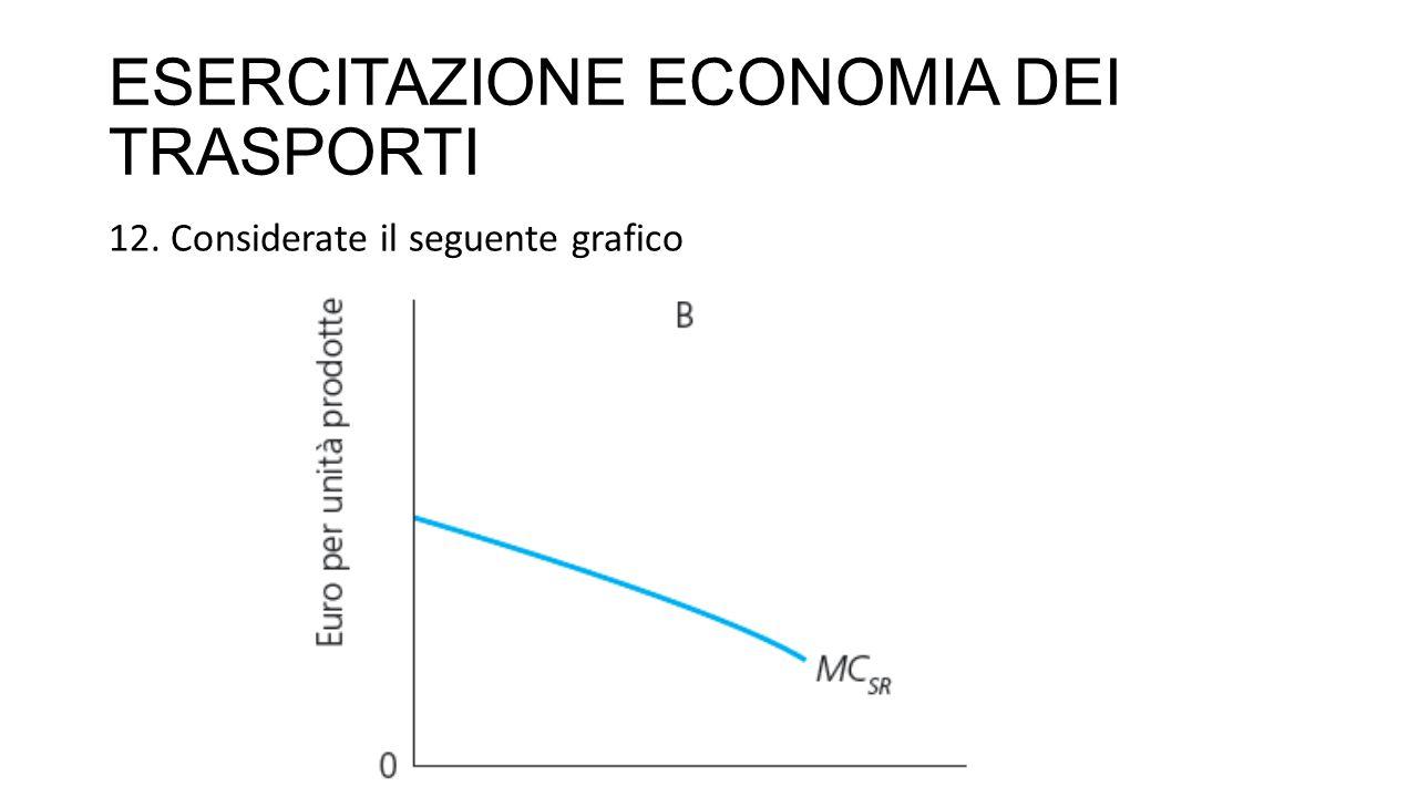 ESERCITAZIONE ECONOMIA DEI TRASPORTI 12. Considerate il seguente grafico