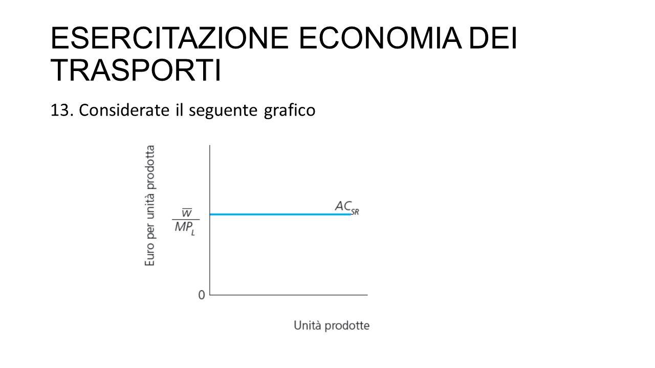 ESERCITAZIONE ECONOMIA DEI TRASPORTI 13. Considerate il seguente grafico