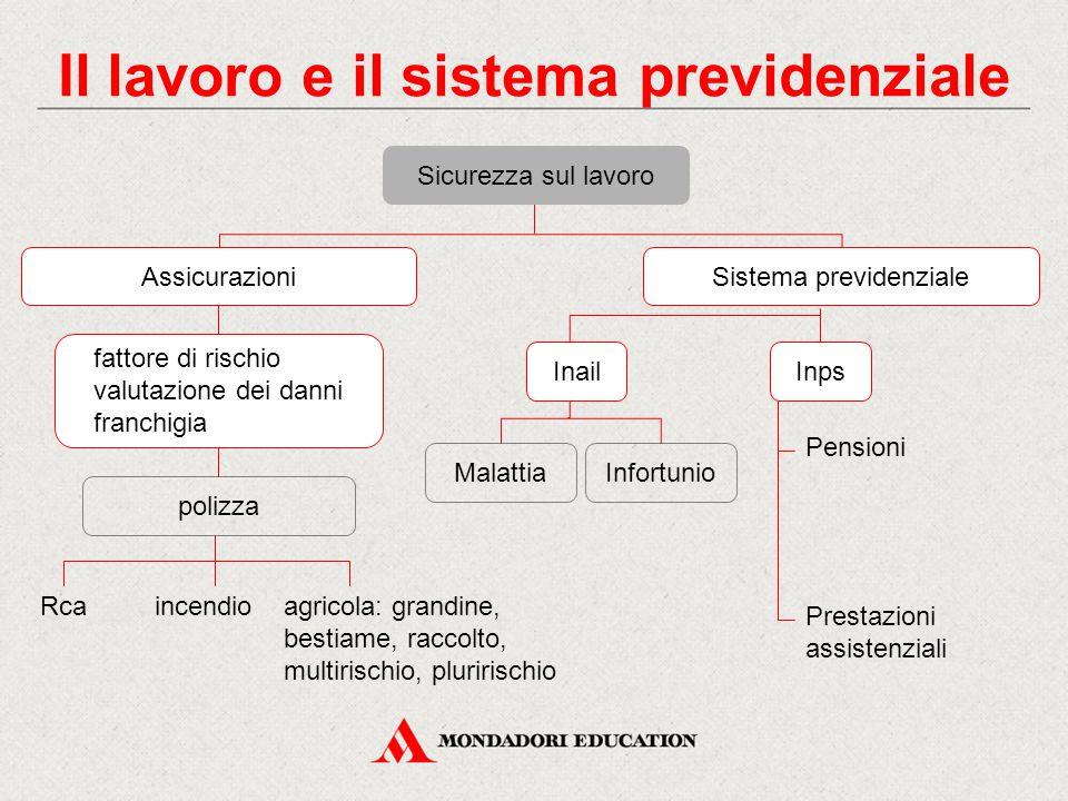 Sistema previdenzialeSicurezza sul lavoro Il lavoro e il sistema previdenziale polizza Inps MalattiaInfortunio fattore di rischio valutazione dei dann