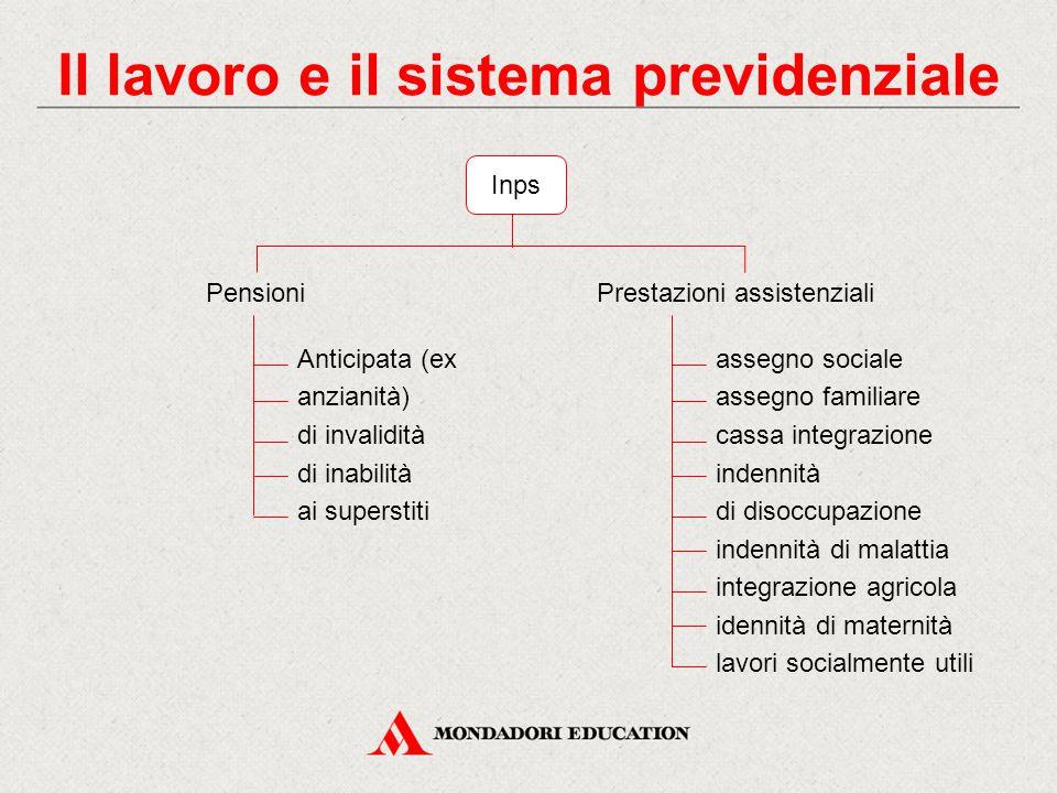 Il lavoro e il sistema previdenziale Inps PensioniPrestazioni assistenziali Anticipata (ex anzianità) di invalidità di inabilità ai superstiti assegno