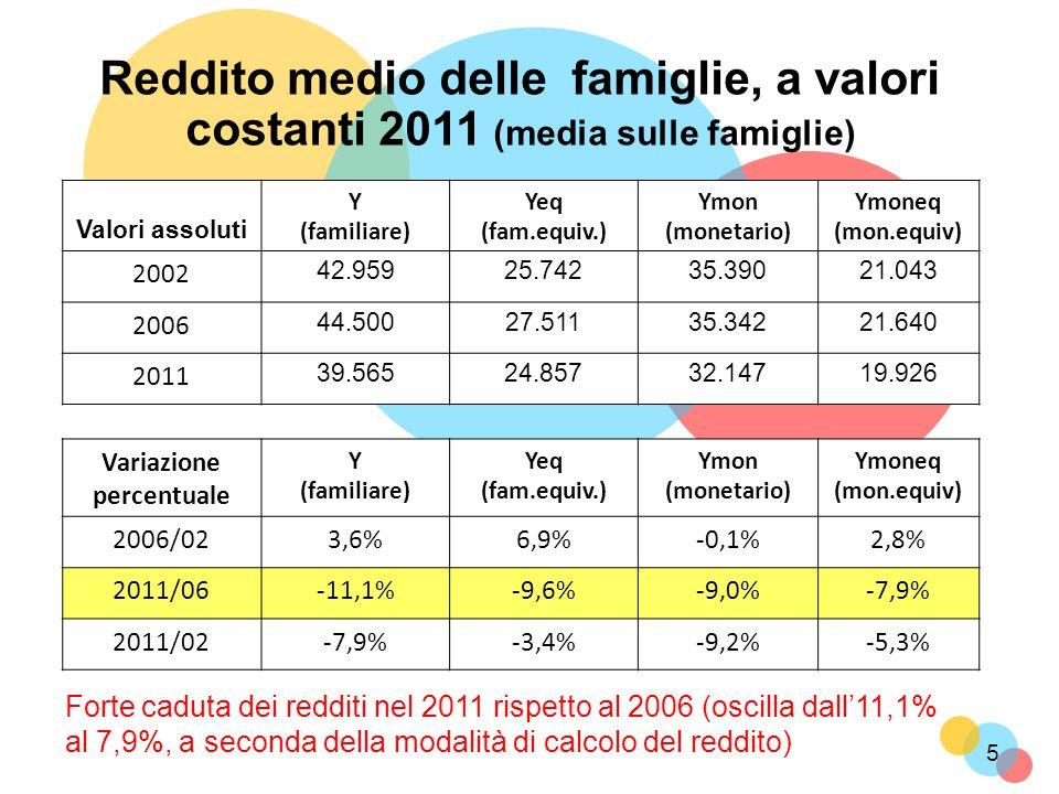 Forte caduta dei redditi nel 2011 rispetto al 2006 (oscilla dall'11,1% al 7,9%, a seconda della modalità di calcolo del reddito) 5 Reddito medio delle famiglie, a valori costanti 2011 (media sulle famiglie) Valori assoluti Y (familiare) Yeq (fam.equiv.) Ymon (monetario) Ymoneq (mon.equiv) 2002 42.95925.74235.39021.043 2006 44.50027.51135.34221.640 2011 39.56524.85732.14719.926 Variazione percentuale Y (familiare) Yeq (fam.equiv.) Ymon (monetario) Ymoneq (mon.equiv) 2006/023,6%6,9%-0,1%2,8% 2011/06-11,1%-9,6%-9,0%-7,9% 2011/02-7,9%-3,4%-9,2%-5,3%