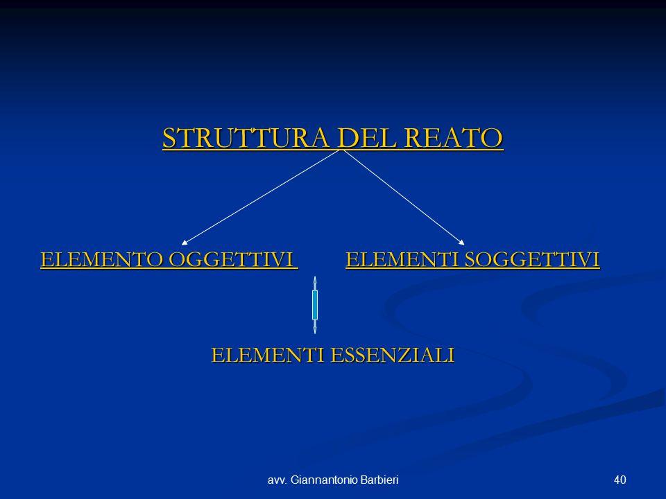 40avv. Giannantonio Barbieri STRUTTURA DEL REATO ELEMENTO OGGETTIVI ELEMENTI SOGGETTIVI ELEMENTI ESSENZIALI