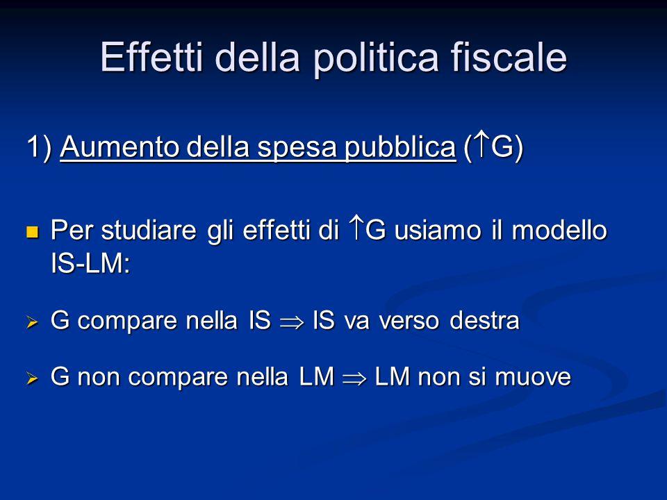 1) Aumento della spesa pubblica (  G) Per studiare gli effetti di  G usiamo il modello IS-LM: Per studiare gli effetti di  G usiamo il modello IS-LM:  G compare nella IS  IS va verso destra  G non compare nella LM  LM non si muove Effetti della politica fiscale