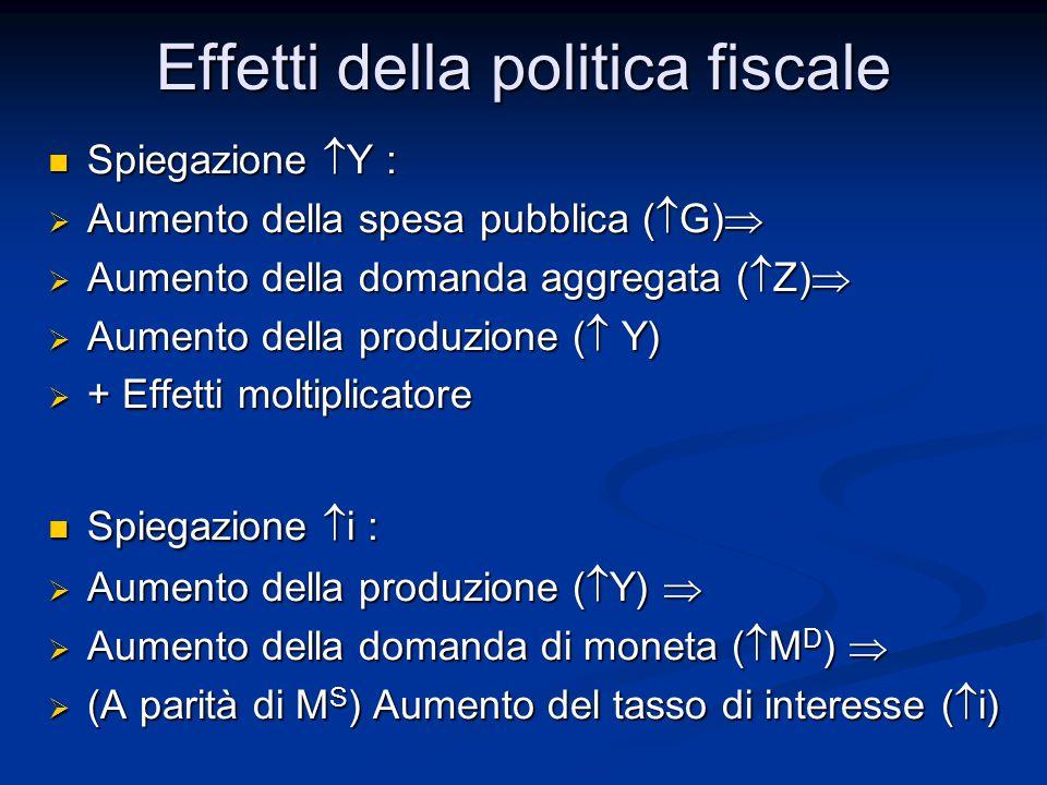 Spiegazione  Y : Spiegazione  Y :  Aumento della spesa pubblica (  G)   Aumento della domanda aggregata (  Z)   Aumento della produzione (  Y)  + Effetti moltiplicatore Spiegazione  i : Spiegazione  i :  Aumento della produzione (  Y)   Aumento della domanda di moneta (  M D )   (A parità di M S ) Aumento del tasso di interesse (  i) Effetti della politica fiscale