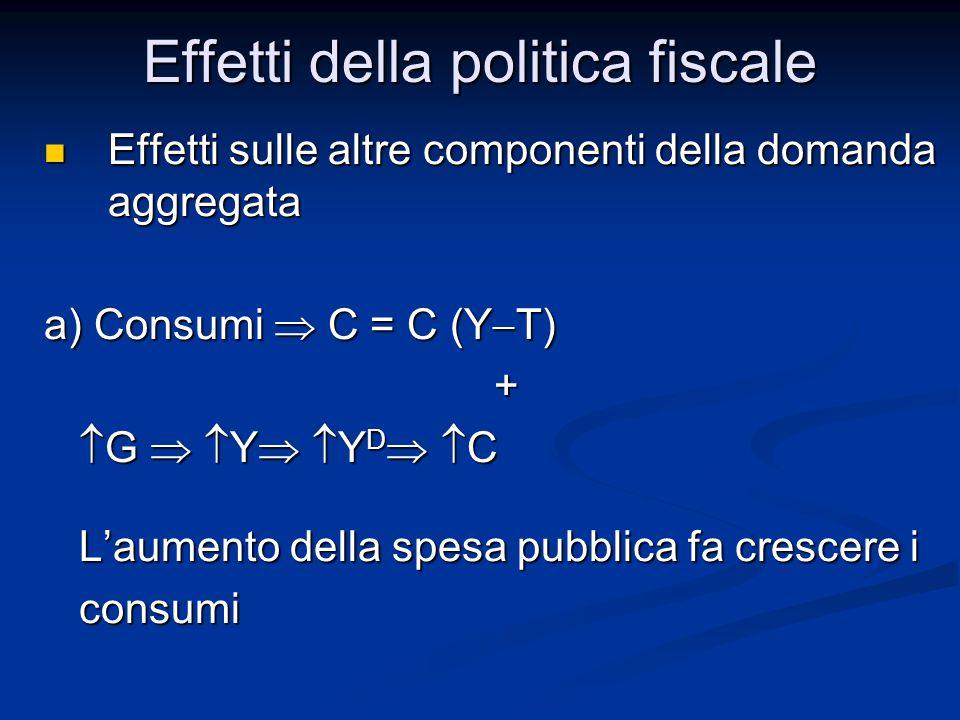 Effetti sulle altre componenti della domanda aggregata Effetti sulle altre componenti della domanda aggregata a) Consumi  C = C (Y  T) +  G   Y   Y D   C  G   Y   Y D   C L'aumento della spesa pubblica fa crescere i L'aumento della spesa pubblica fa crescere i consumi consumi Effetti della politica fiscale