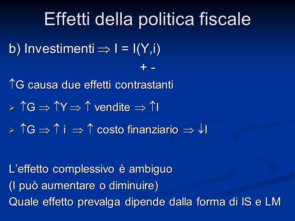 b) Investimenti  I = I(Y,i) + - + -  G causa due effetti contrastanti   G   Y   vendite   I   G   i   costo finanziario   I L'effetto complessivo è ambiguo (I può aumentare o diminuire) Quale effetto prevalga dipende dalla forma di IS e LM Effetti della politica fiscale