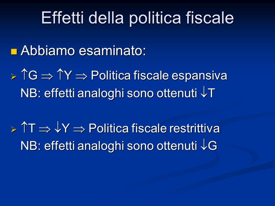 Abbiamo esaminato: Abbiamo esaminato:   G   Y  Politica fiscale espansiva NB: effetti analoghi sono ottenuti  T NB: effetti analoghi sono ottenuti  T   T   Y  Politica fiscale restrittiva NB: effetti analoghi sono ottenuti  G NB: effetti analoghi sono ottenuti  G Effetti della politica fiscale