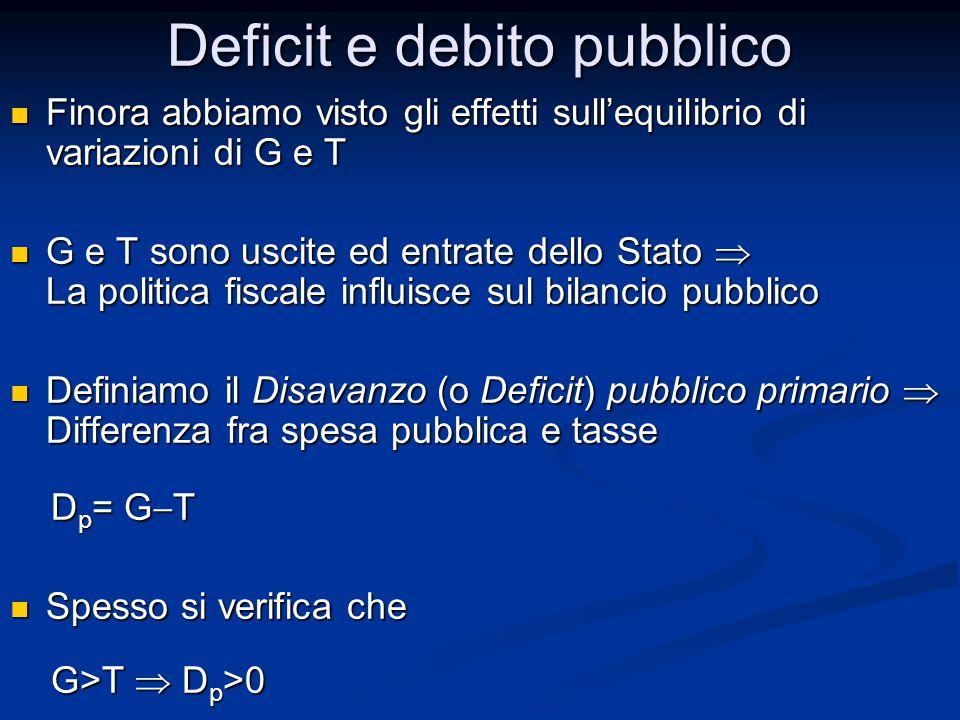 Finora abbiamo visto gli effetti sull'equilibrio di variazioni di G e T Finora abbiamo visto gli effetti sull'equilibrio di variazioni di G e T G e T sono uscite ed entrate dello Stato  La politica fiscale influisce sul bilancio pubblico G e T sono uscite ed entrate dello Stato  La politica fiscale influisce sul bilancio pubblico Definiamo il Disavanzo (o Deficit) pubblico primario  Differenza fra spesa pubblica e tasse Definiamo il Disavanzo (o Deficit) pubblico primario  Differenza fra spesa pubblica e tasse D p = G  T D p = G  T Spesso si verifica che Spesso si verifica che G>T  D p >0 G>T  D p >0 Deficit e debito pubblico