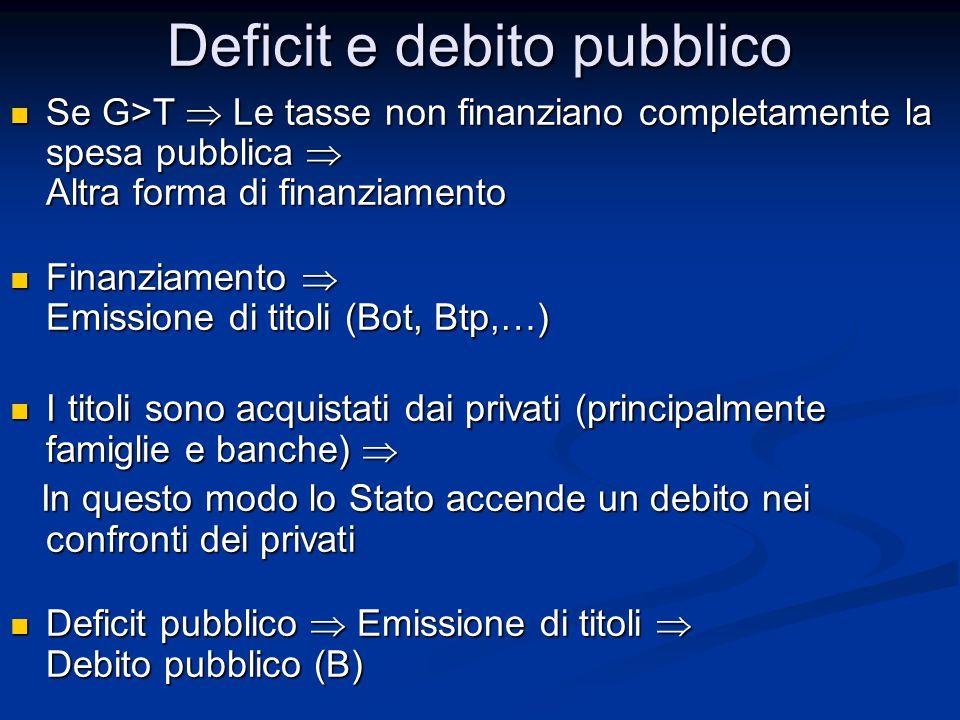 Se G>T  Le tasse non finanziano completamente la spesa pubblica  Altra forma di finanziamento Se G>T  Le tasse non finanziano completamente la spesa pubblica  Altra forma di finanziamento Finanziamento  Emissione di titoli (Bot, Btp,…) Finanziamento  Emissione di titoli (Bot, Btp,…) I titoli sono acquistati dai privati (principalmente famiglie e banche)  I titoli sono acquistati dai privati (principalmente famiglie e banche)  In questo modo lo Stato accende un debito nei confronti dei privati In questo modo lo Stato accende un debito nei confronti dei privati Deficit pubblico  Emissione di titoli  Debito pubblico (B) Deficit pubblico  Emissione di titoli  Debito pubblico (B) Deficit e debito pubblico