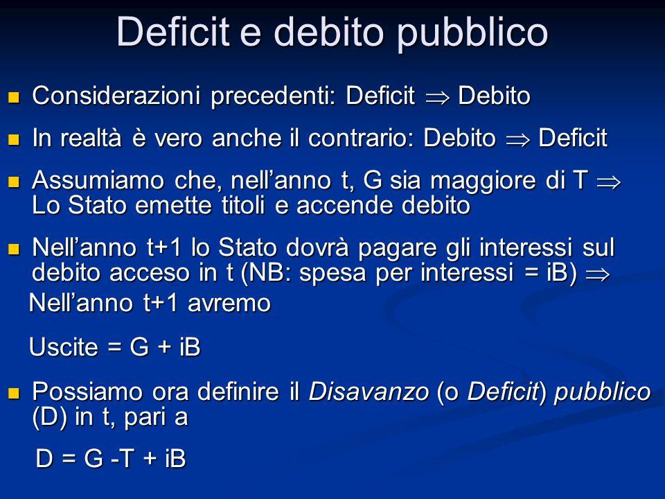 Considerazioni precedenti: Deficit  Debito Considerazioni precedenti: Deficit  Debito In realtà è vero anche il contrario: Debito  Deficit In realtà è vero anche il contrario: Debito  Deficit Assumiamo che, nell'anno t, G sia maggiore di T  Lo Stato emette titoli e accende debito Assumiamo che, nell'anno t, G sia maggiore di T  Lo Stato emette titoli e accende debito Nell'anno t+1 lo Stato dovrà pagare gli interessi sul debito acceso in t (NB: spesa per interessi = iB)  Nell'anno t+1 lo Stato dovrà pagare gli interessi sul debito acceso in t (NB: spesa per interessi = iB)  Nell'anno t+1 avremo Nell'anno t+1 avremo Uscite = G + iB Uscite = G + iB Possiamo ora definire il Disavanzo (o Deficit) pubblico (D) in t, pari a Possiamo ora definire il Disavanzo (o Deficit) pubblico (D) in t, pari a D = G -T + iB D = G -T + iB Deficit e debito pubblico
