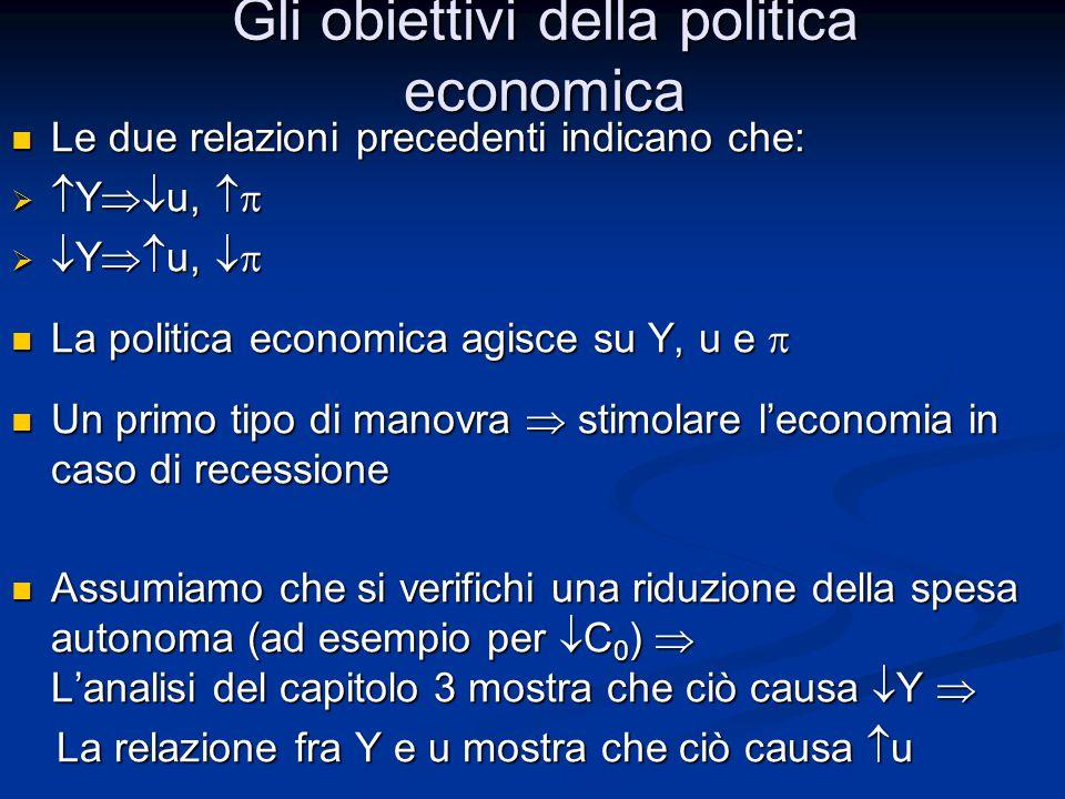Spiegazione  Y : Spiegazione  Y :  Aumento delle tasse (  T)   Riduzione del reddito disponibile (  Y D )   Riduzione dei consumi (  C)   Riduzione della domanda aggregata(  Z)   Riduzione della produzione (  Y)  + Effetti moltiplicatore Effetti della politica fiscale