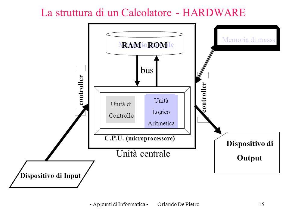 - Appunti di Informatica - Orlando De Pietro15 controller Unità Logico Aritmetica La struttura di un Calcolatore - HARDWARE Dispositivo di Input Dispo